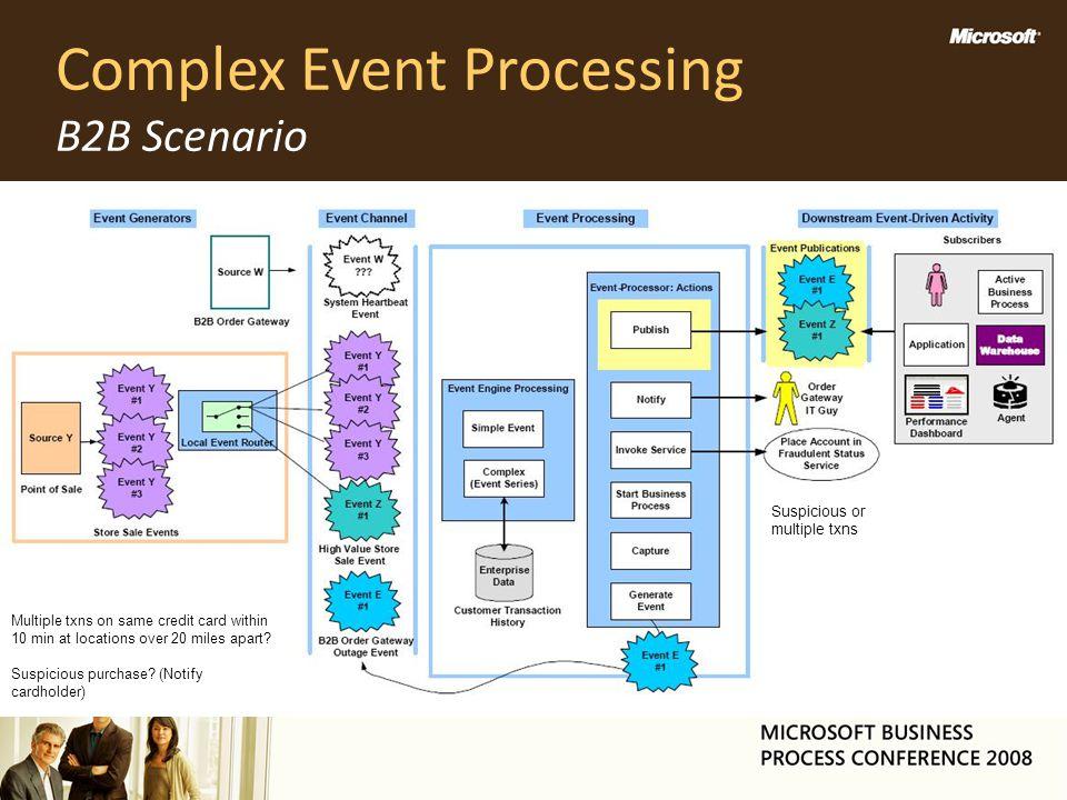Complex Event Processing B2B Scenario
