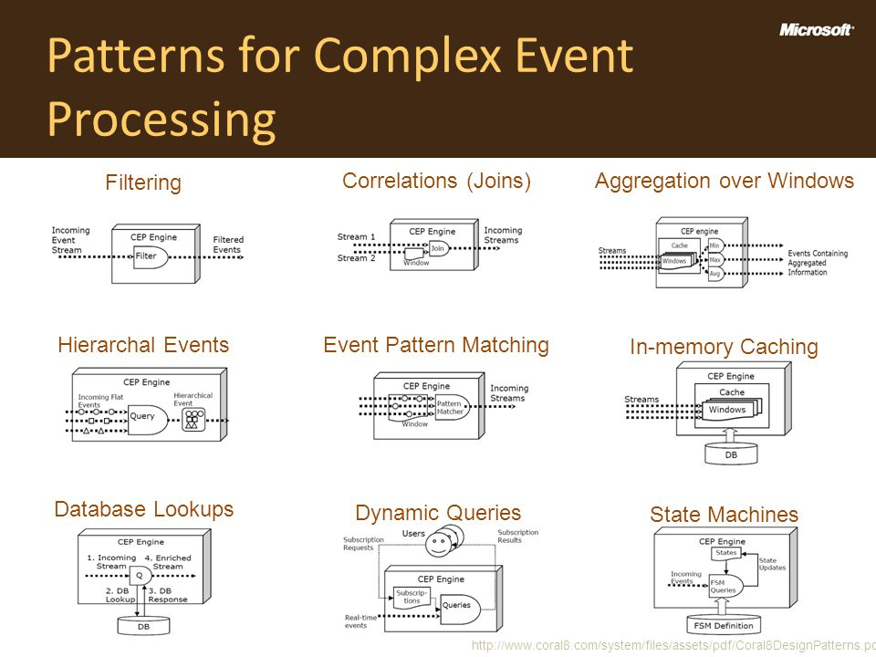 Patterns for Complex Event Processing