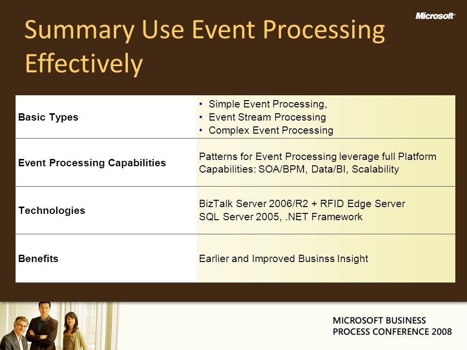 Summary Use Event Processing Effectively