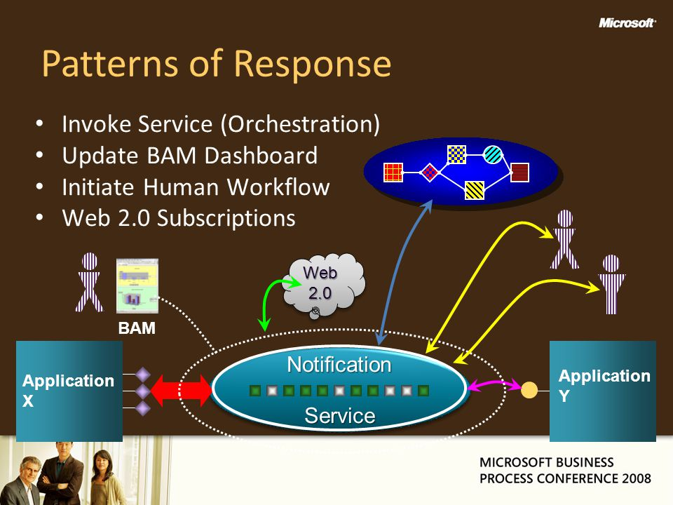 Patterns of Response Invoke Service (Orchestration)
