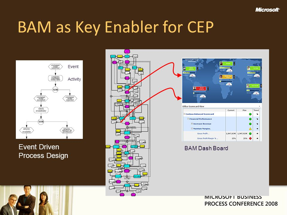 BAM as Key Enabler for CEP