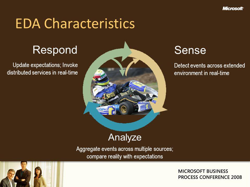 EDA Characteristics Respond Sense Analyze