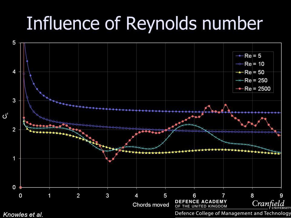 Influence of Reynolds number
