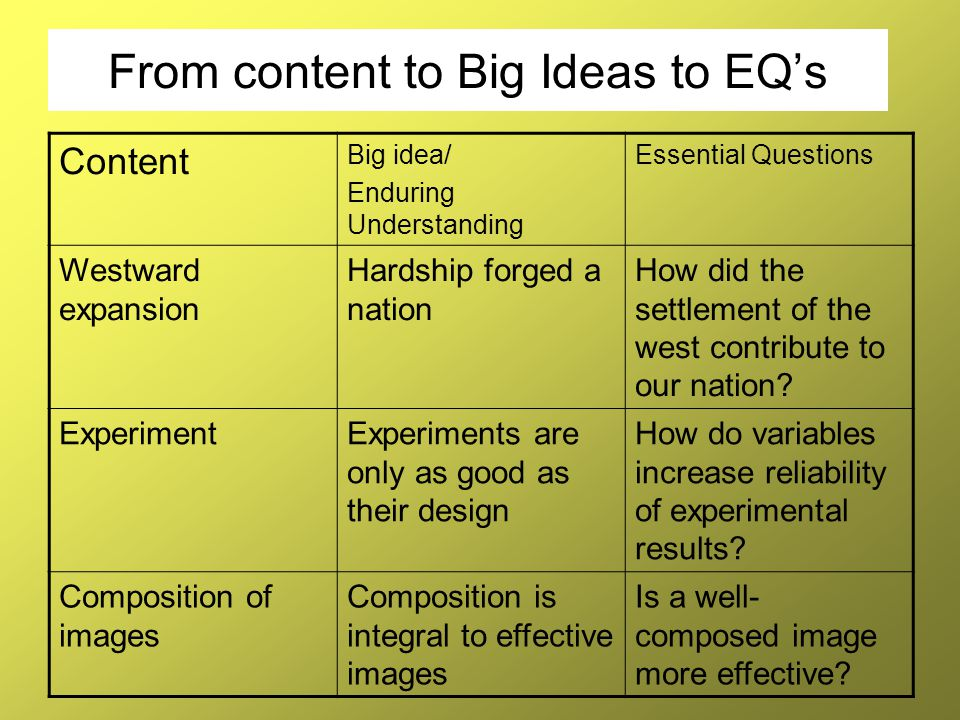 From content to Big Ideas to EQ's