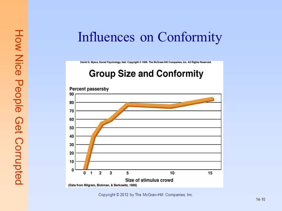 Influences on Conformity