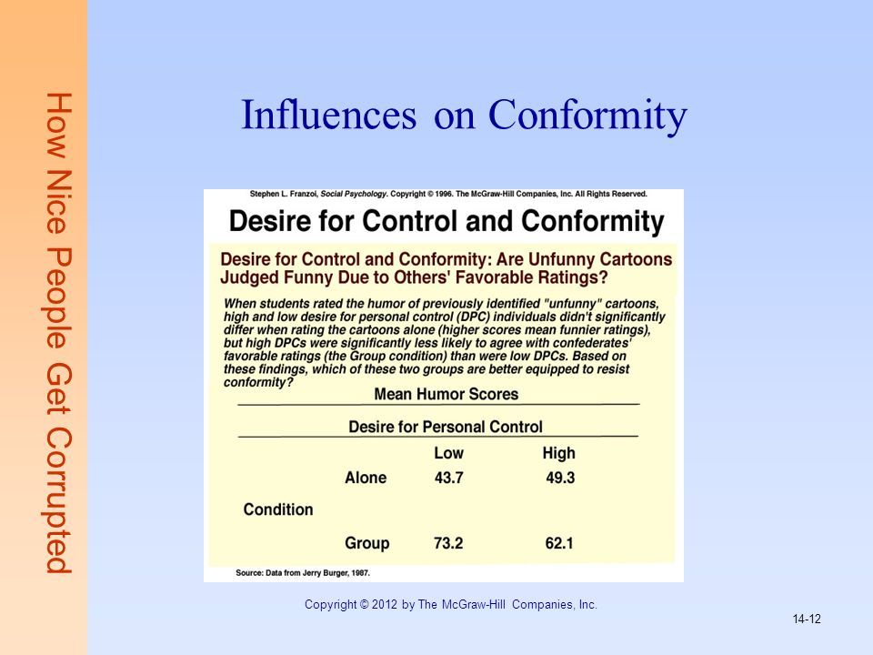 Influences on Conformity