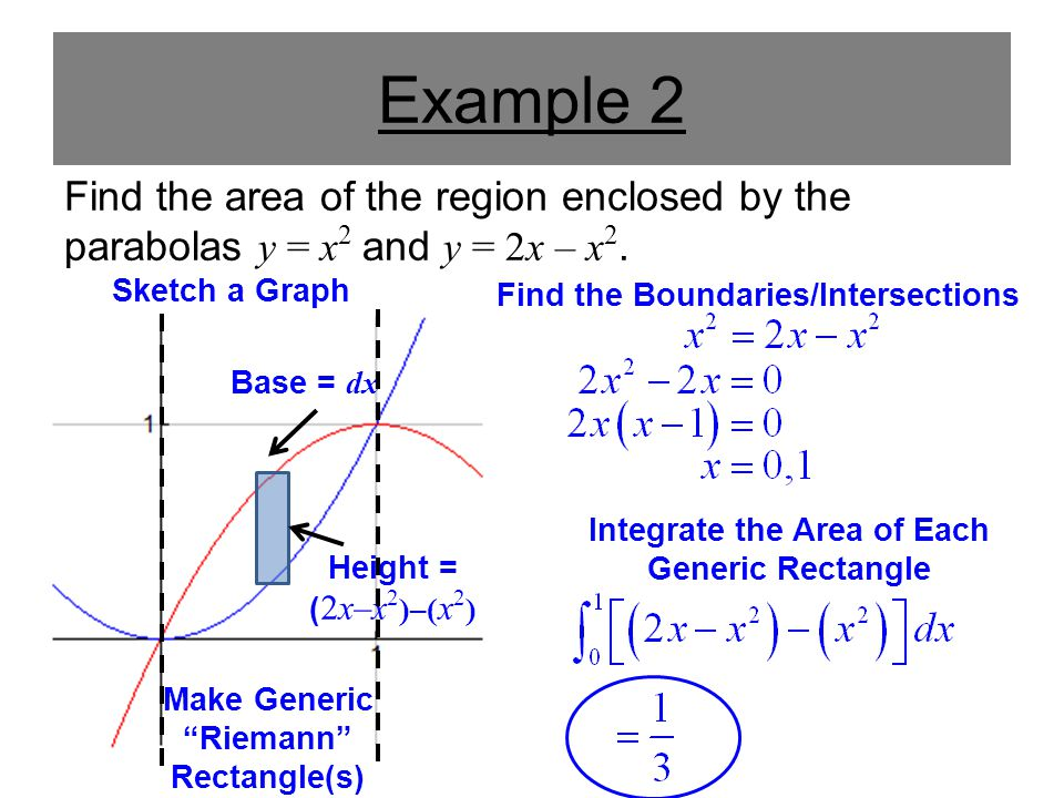 Example 2 Find the area of the region enclosed by the parabolas y = x2 and y = 2x – x2. Sketch a Graph.