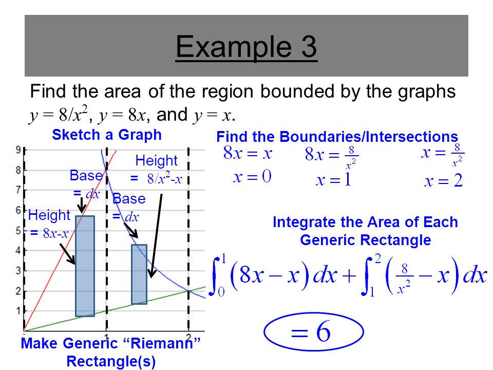 Example 3 Find the area of the region bounded by the graphs y = 8/x2, y = 8x, and y = x. Sketch a Graph.