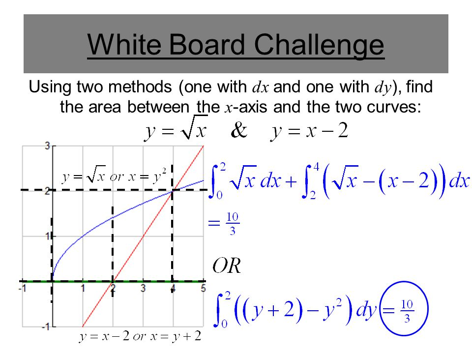 White Board Challenge Using two methods (one with dx and one with dy), find the area between the x-axis and the two curves: