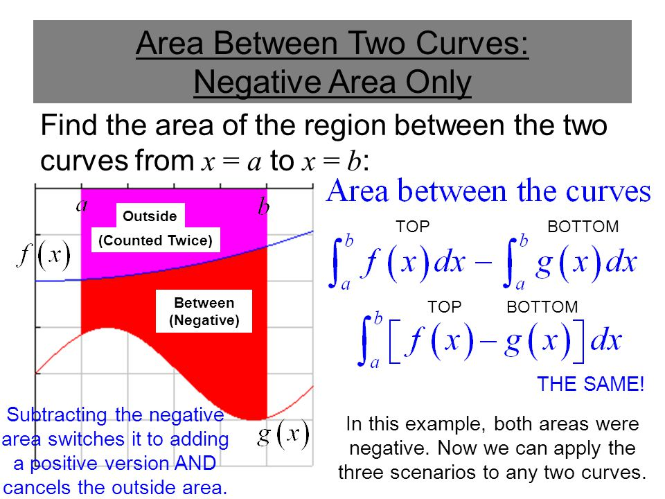 Area Between Two Curves: Negative Area Only