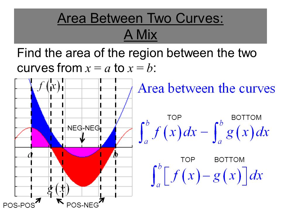 Area Between Two Curves: A Mix