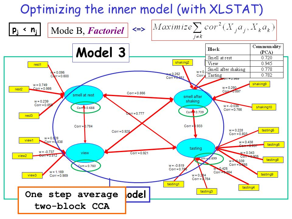 Optimizing the inner model (with XLSTAT)