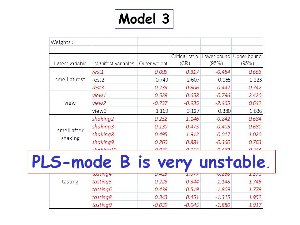 PLS-mode B is very unstable.