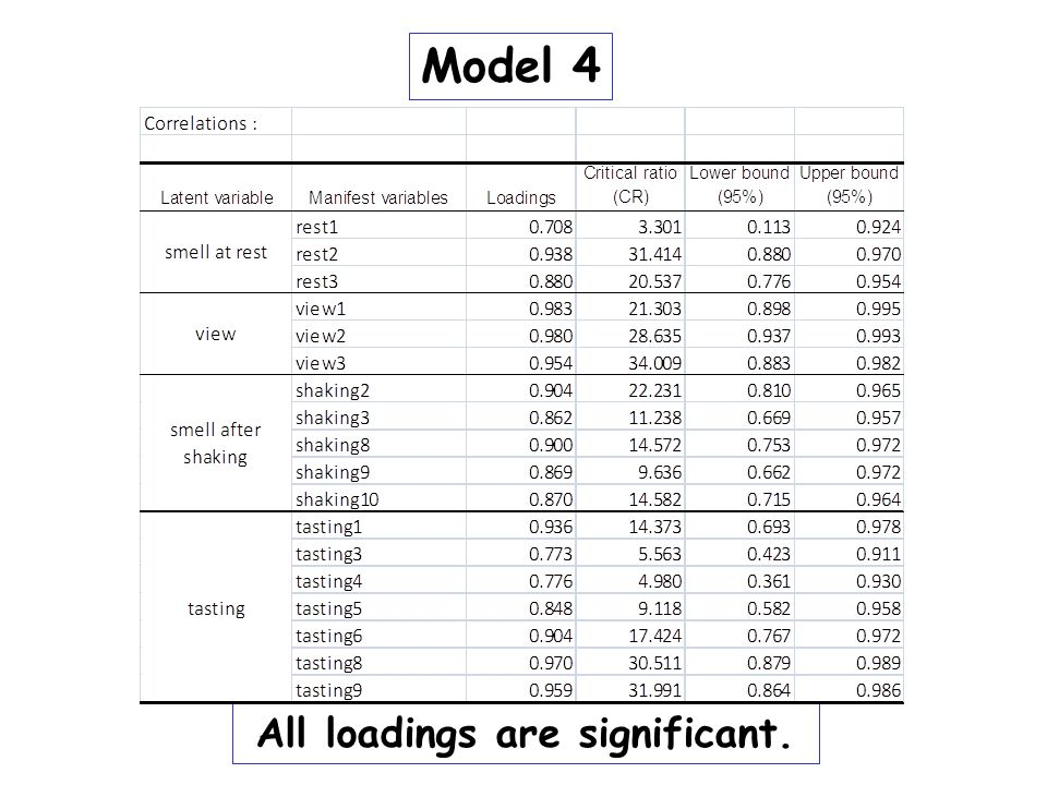 All loadings are significant.