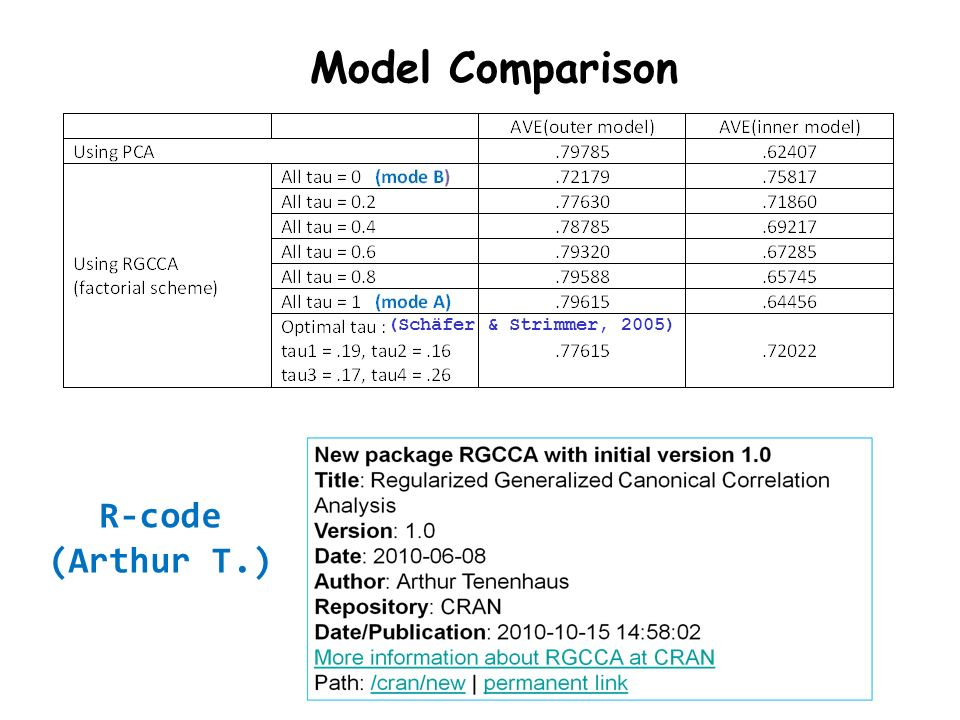Model Comparison (Schäfer & Strimmer, 2005) R-code (Arthur T.)