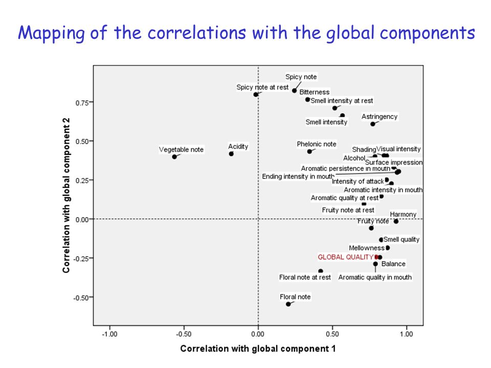 Mapping of the correlations with the global components
