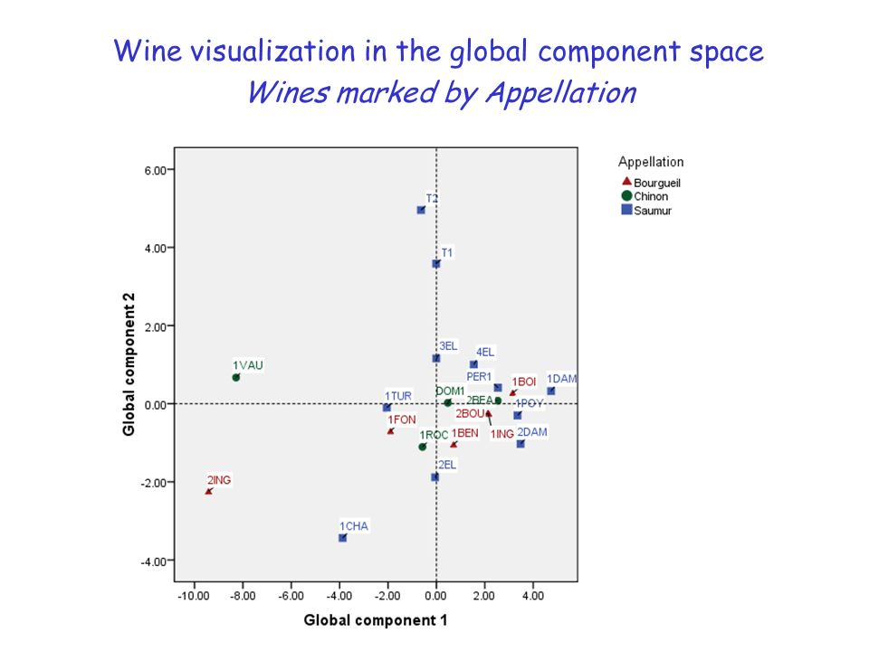 Wine visualization in the global component space