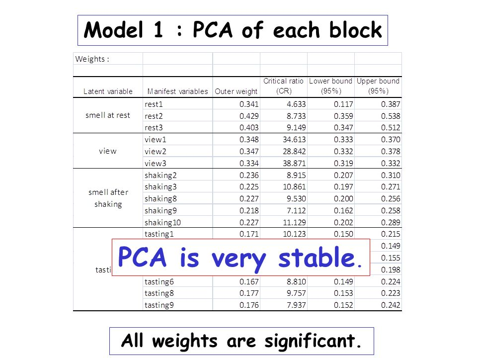 Model 1 : PCA of each block All weights are significant.