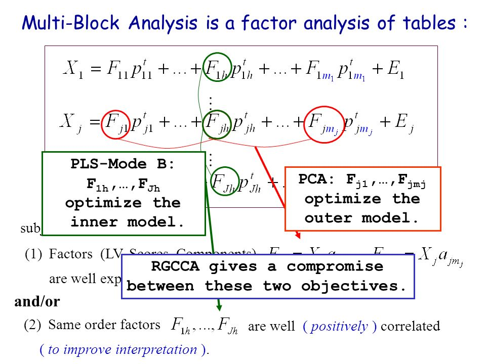 Multi-Block Analysis is a factor analysis of tables :