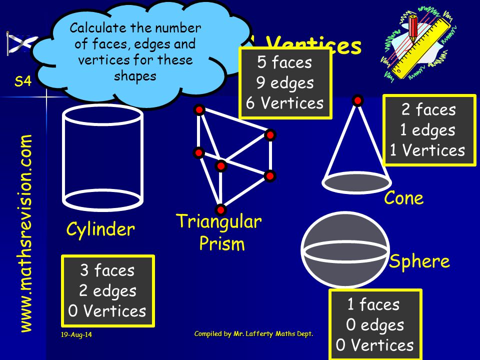 Face Edges and Vertices