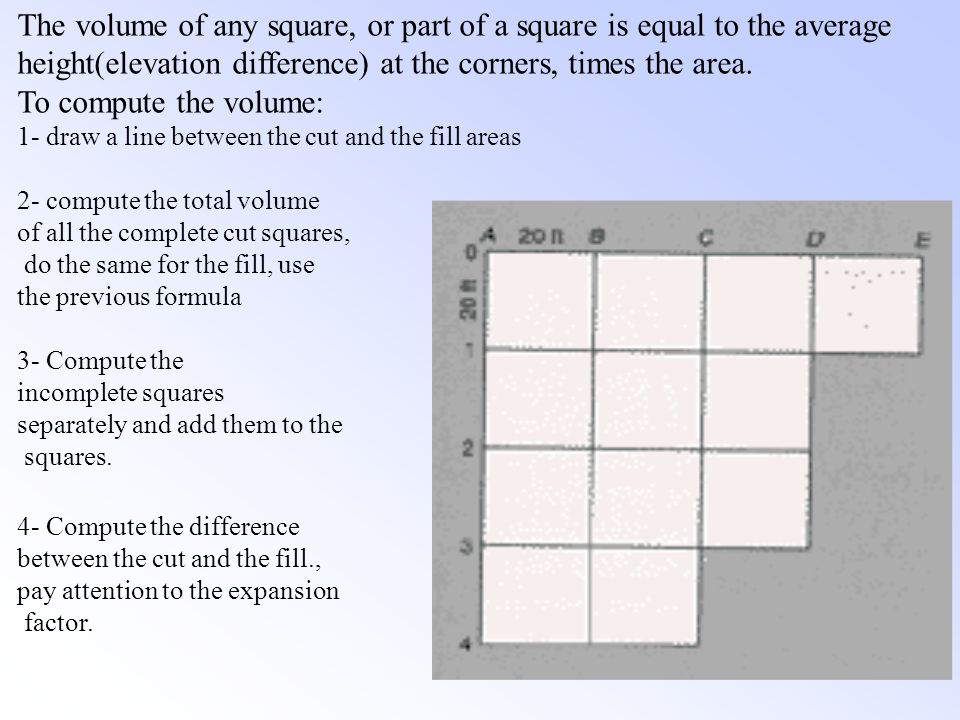 The volume of any square, or part of a square is equal to the average