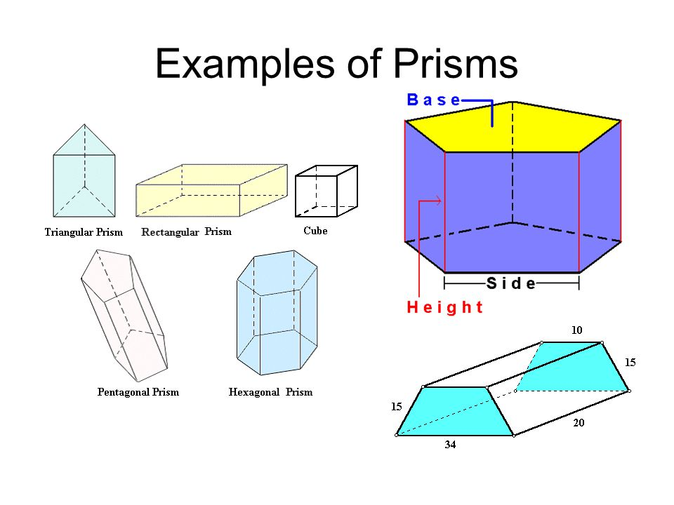 Examples of Prisms