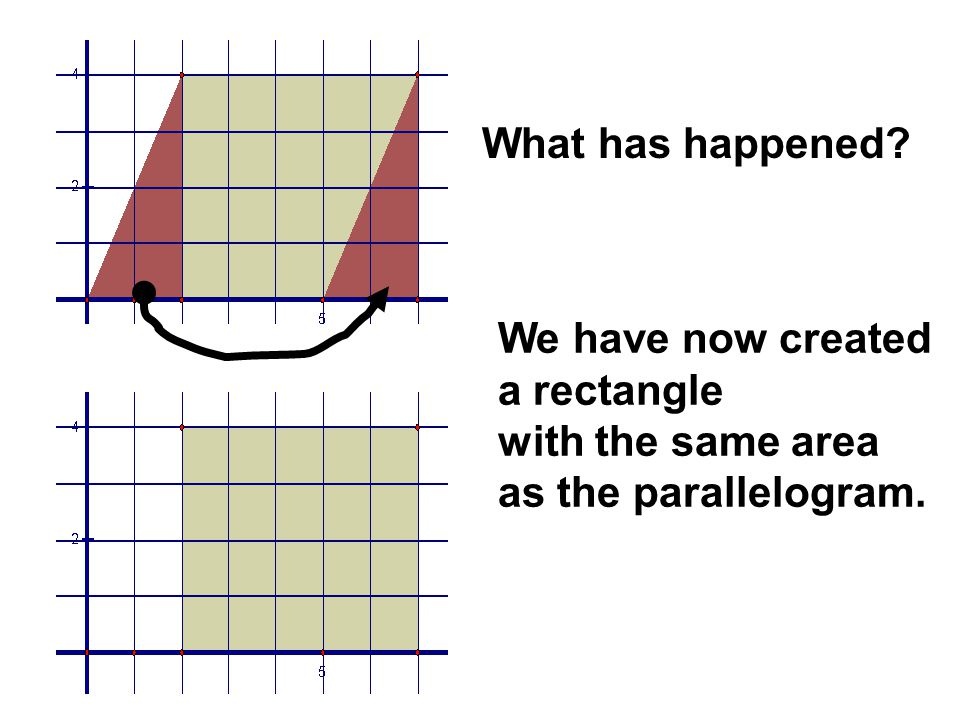 What has happened We have now created a rectangle with the same area as the parallelogram.