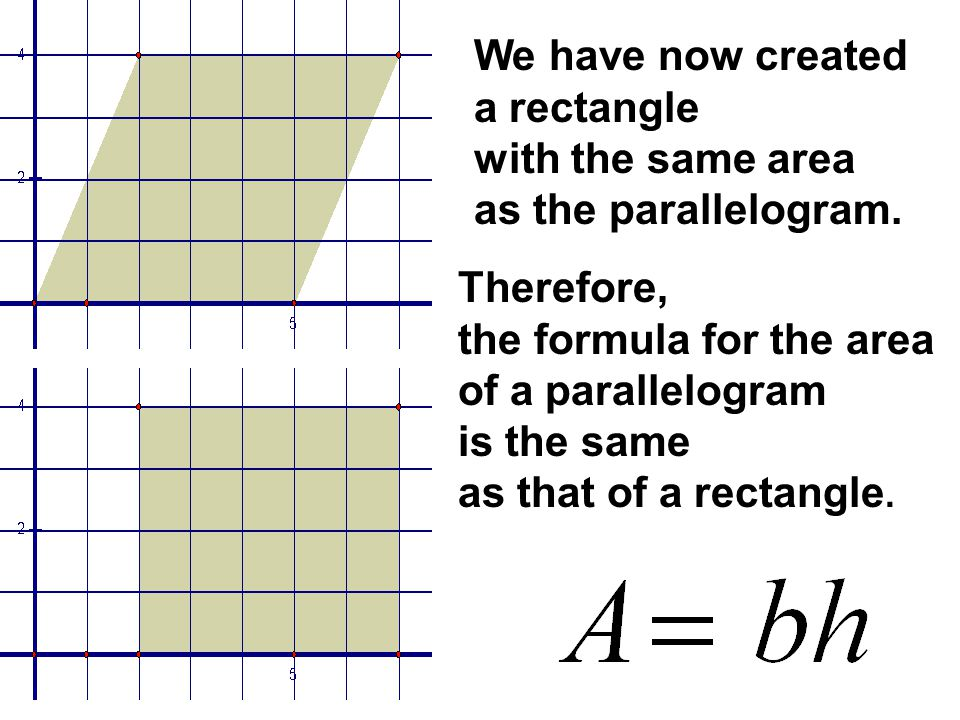We have now created a rectangle. with the same area. as the parallelogram. Therefore, the formula for the area.