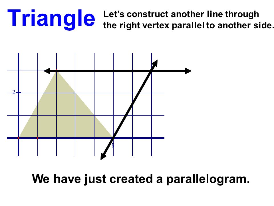 Triangle We have just created a parallelogram.