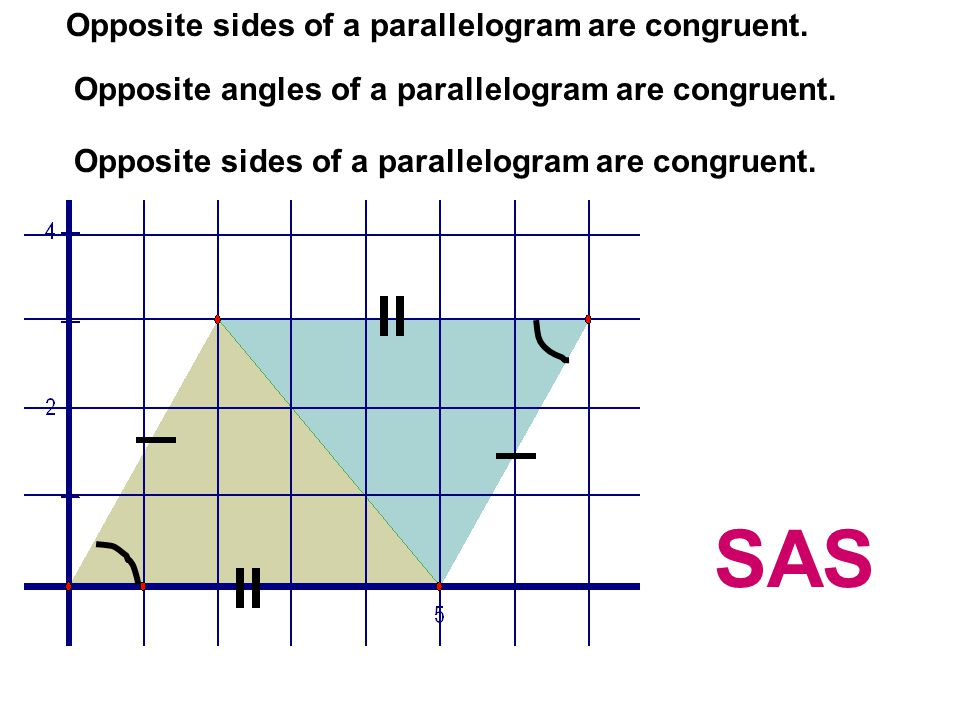 SAS Opposite sides of a parallelogram are congruent.