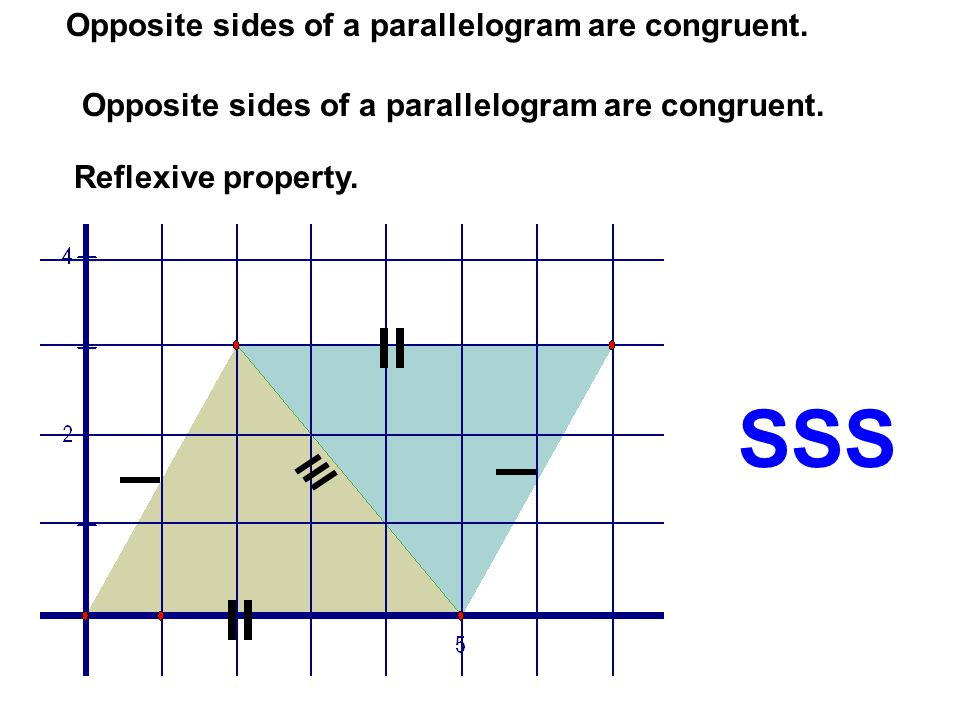 SSS Opposite sides of a parallelogram are congruent.