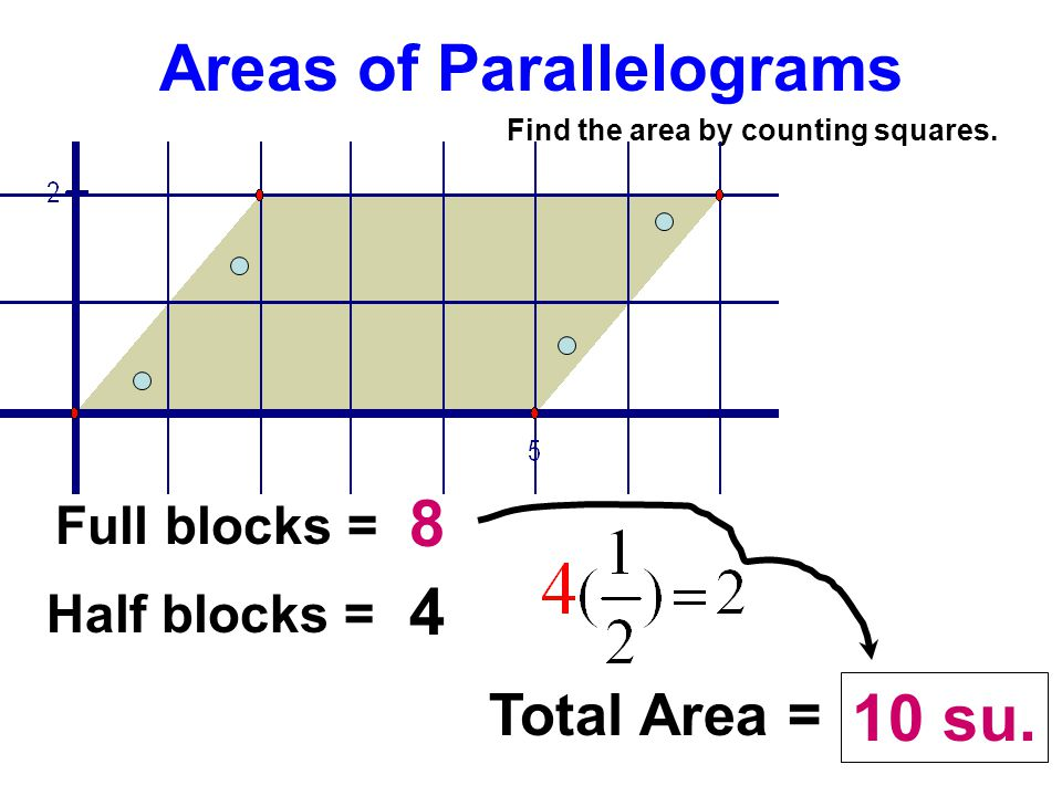 Areas of Parallelograms