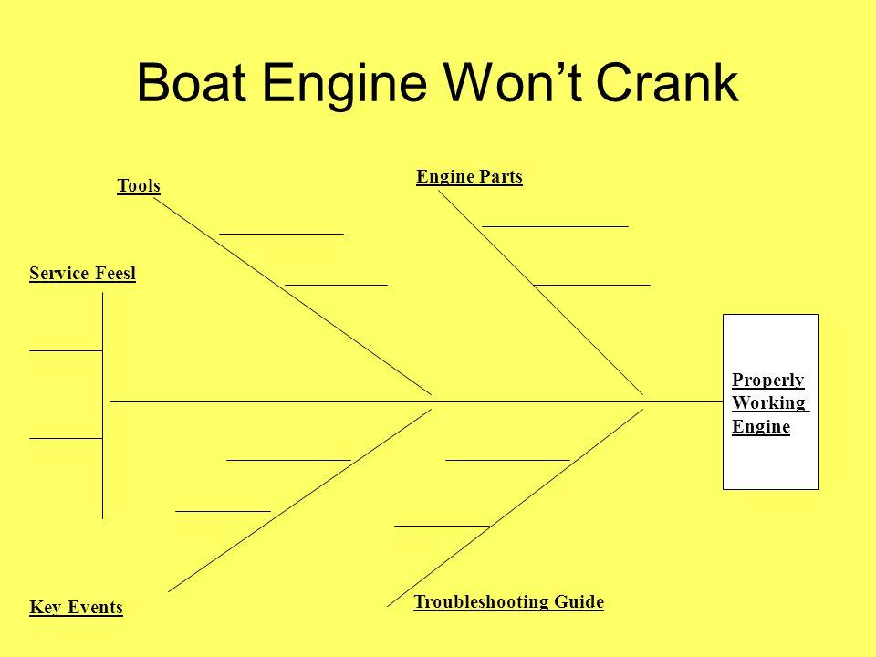 Boat Engine Won't Crank