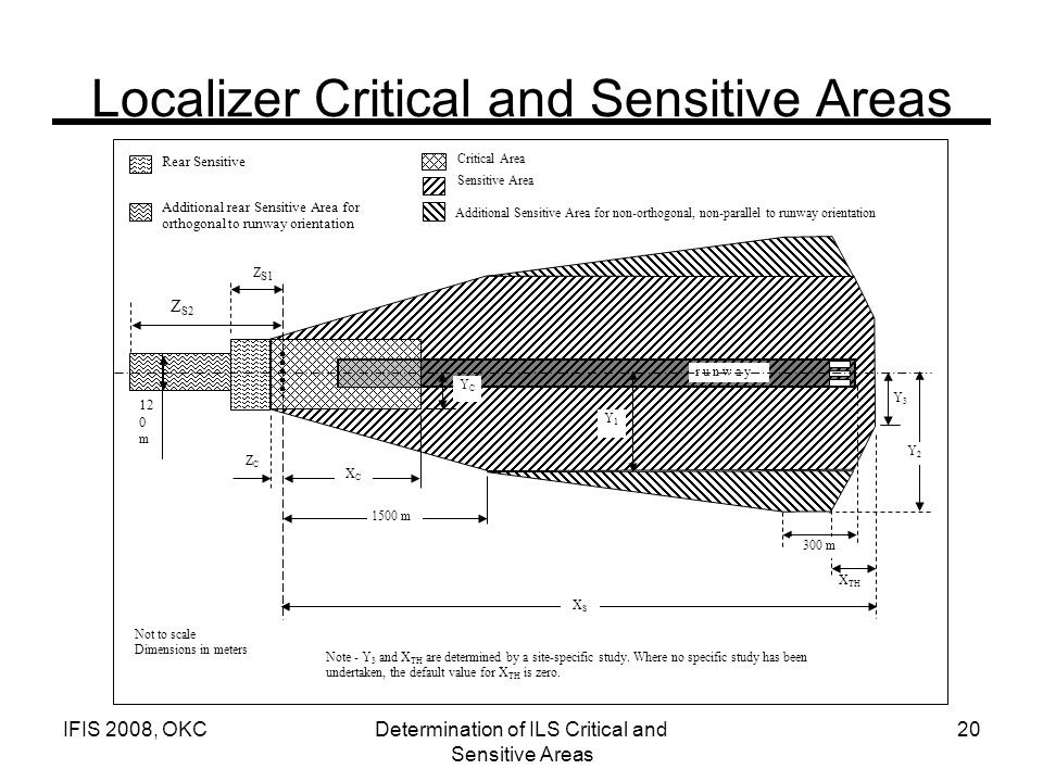 Localizer Critical and Sensitive Areas