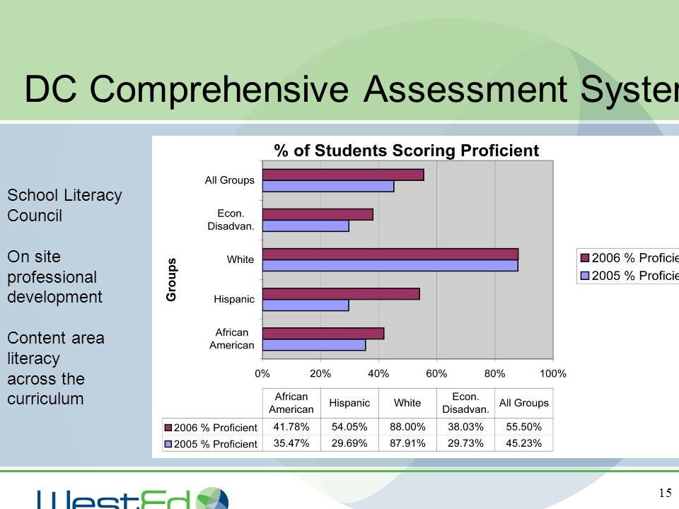 DC Comprehensive Assessment System