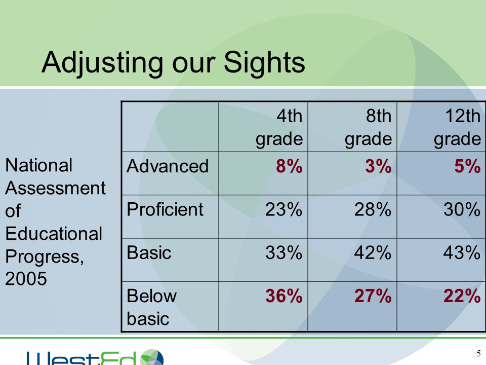Adjusting our Sights 4th grade 8th grade 12th grade Advanced 8% 3% 5%