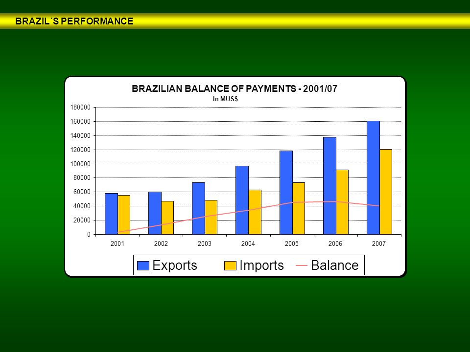 BRAZILIAN BALANCE OF PAYMENTS - 2001/07