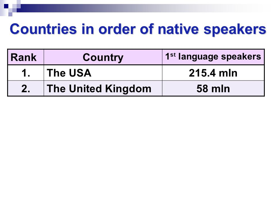 Countries in order of native speakers