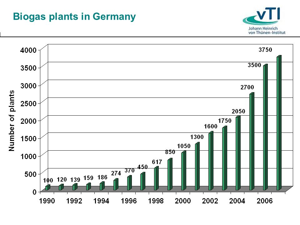 Biogas plants in Germany