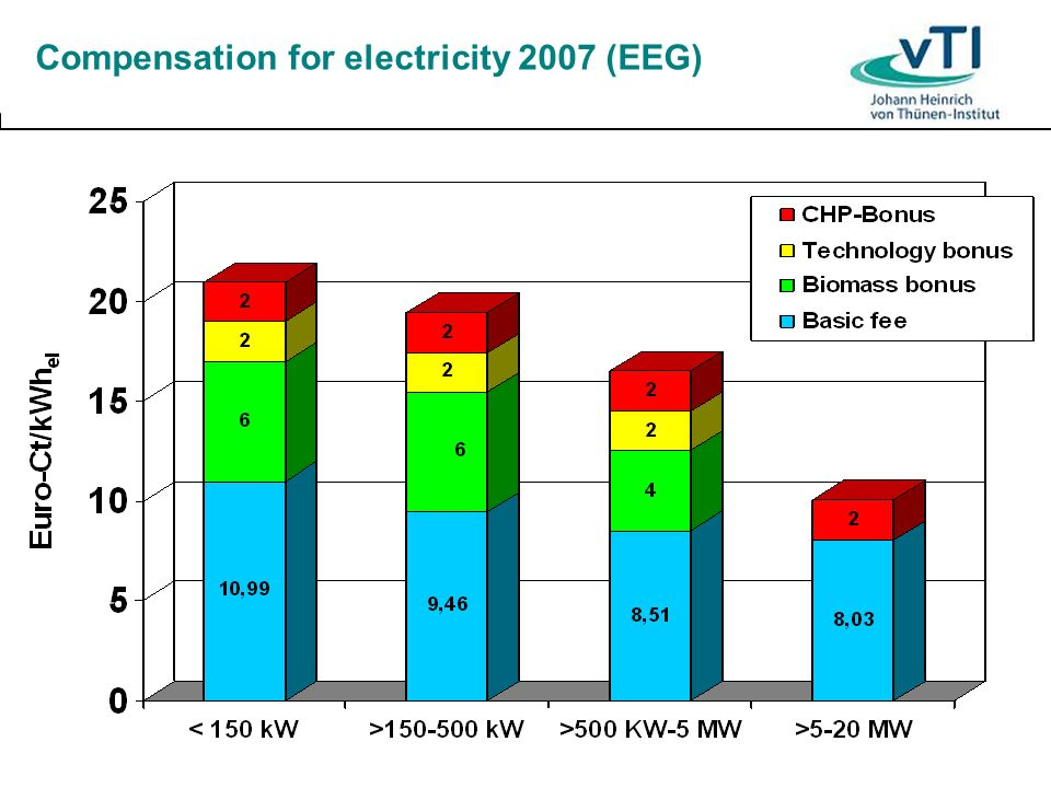Compensation for electricity 2007 (EEG)