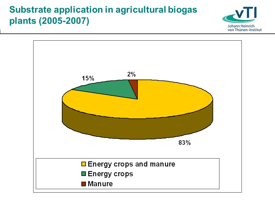 Substrate application in agricultural biogas plants (2005-2007)