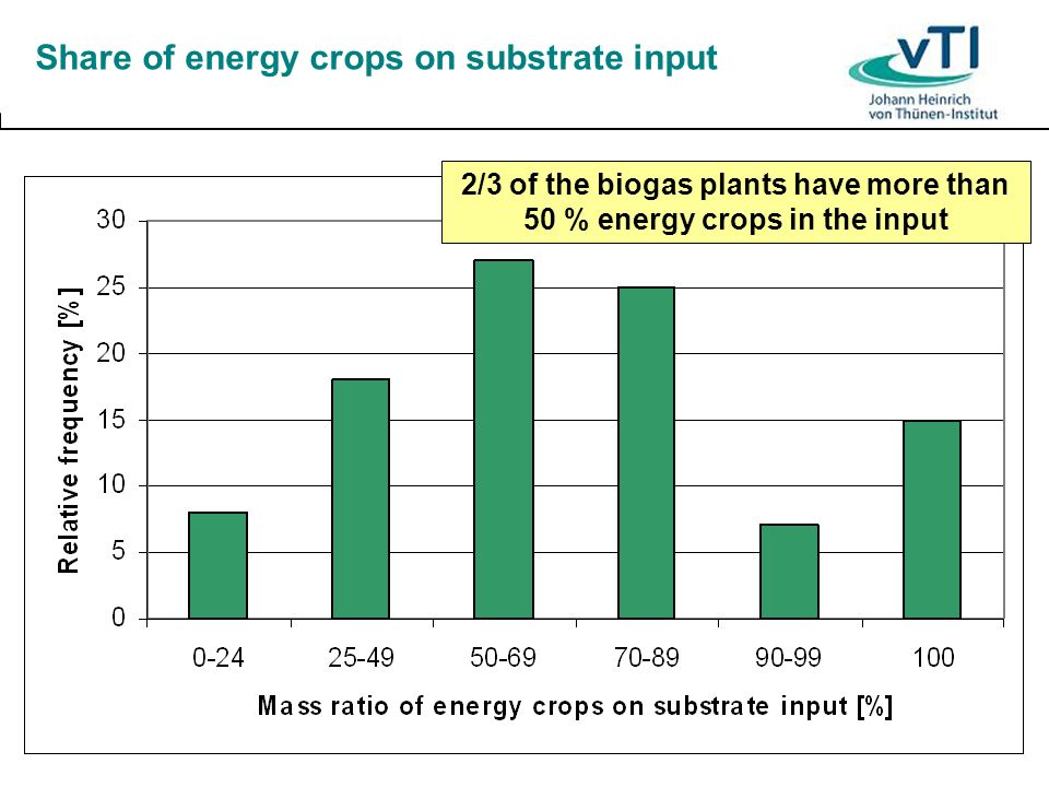 Share of energy crops on substrate input