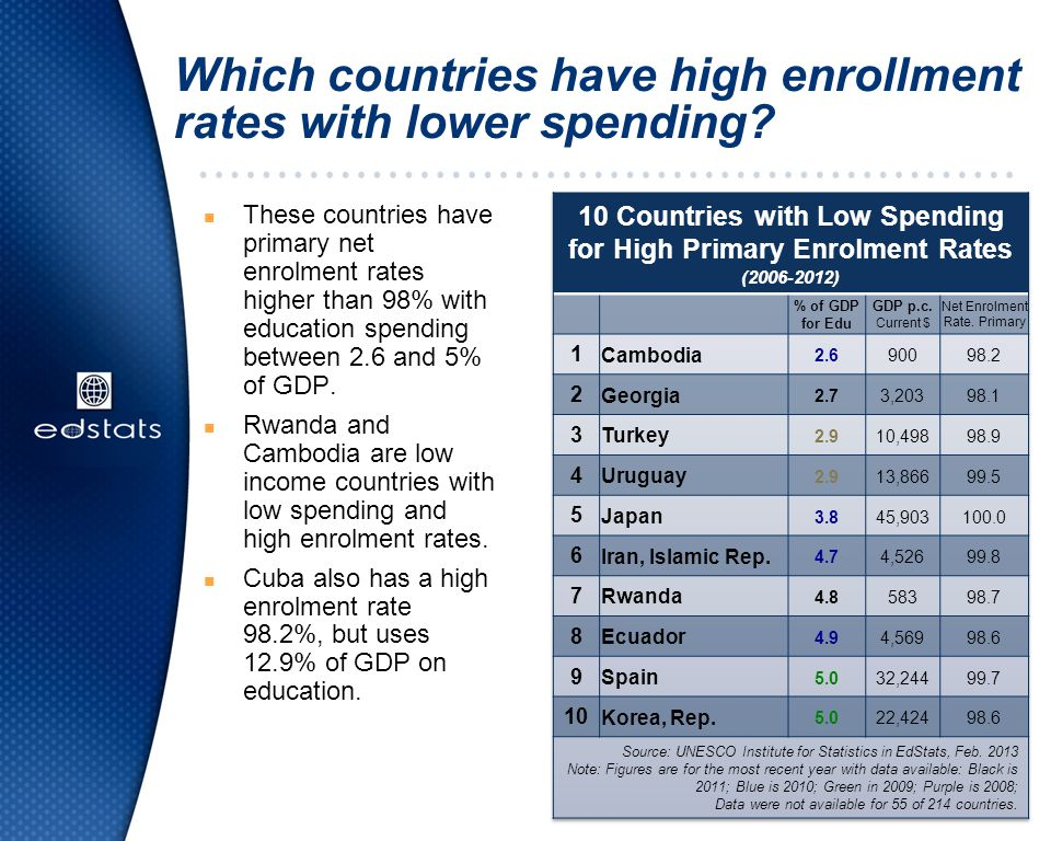 Which countries have high enrollment rates with lower spending