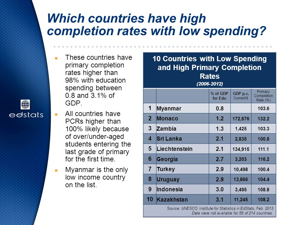 Which countries have high completion rates with low spending