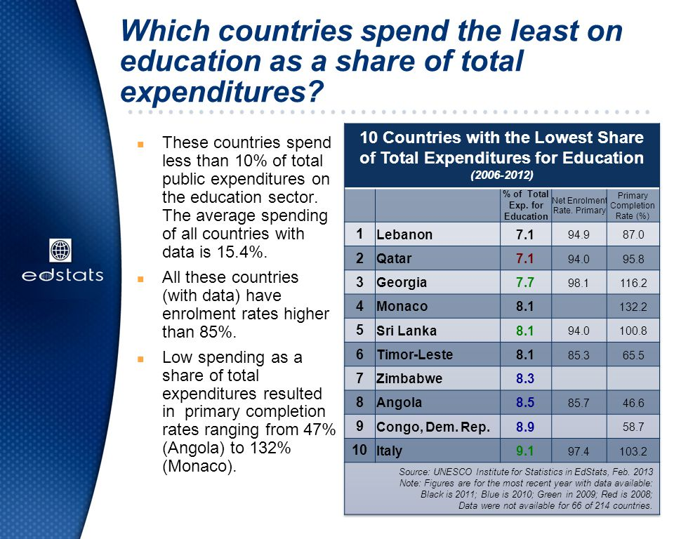 Which countries spend the least on education as a share of total expenditures