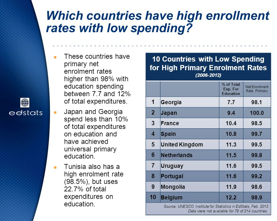 Which countries have high enrollment rates with low spending