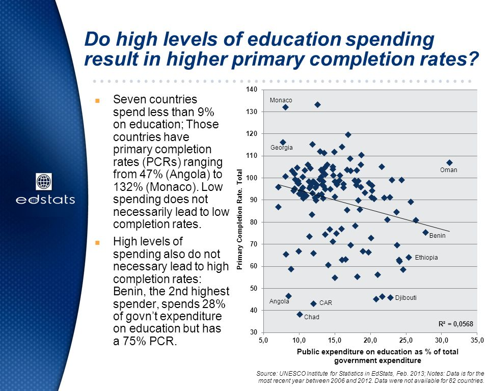 Do high levels of education spending result in higher primary completion rates