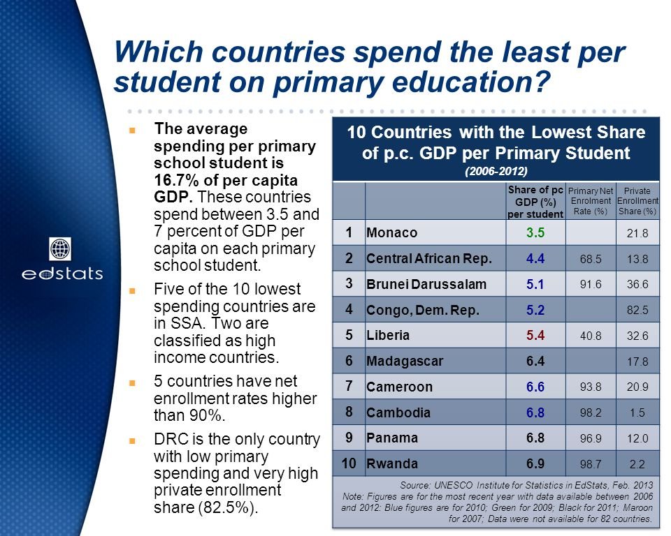 Which countries spend the least per student on primary education