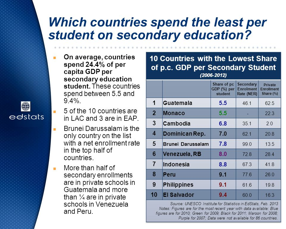Which countries spend the least per student on secondary education