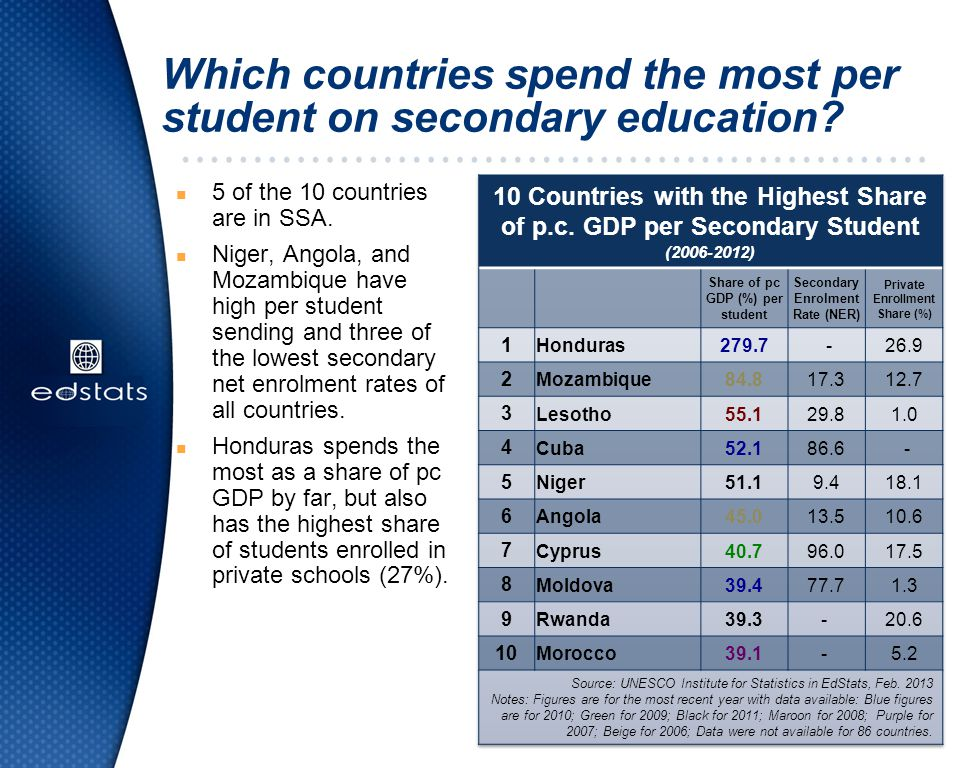 Which countries spend the most per student on secondary education